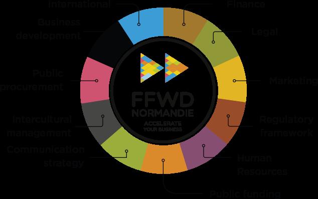 FFWD Schema