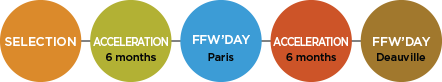 FFWD Process